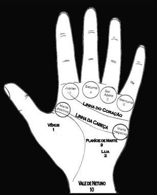 Quiromancia - linhas, montes e símbolos da arte de ler mãos