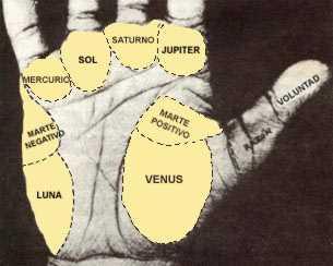 Representação dos montes mas mãos na arte da quiromancia